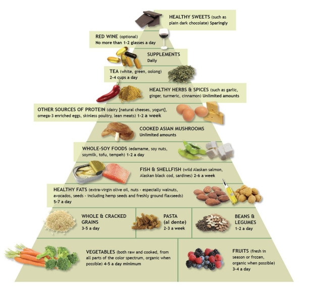 Dr Weil's anti-inflmmatory food pyramid