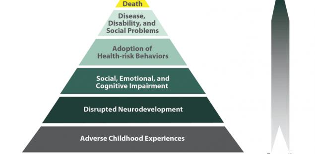 adverse childhood experiences pyramid