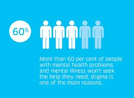 Mental Health Commission of Canada graphic: mental illness stigma affects help-seeking