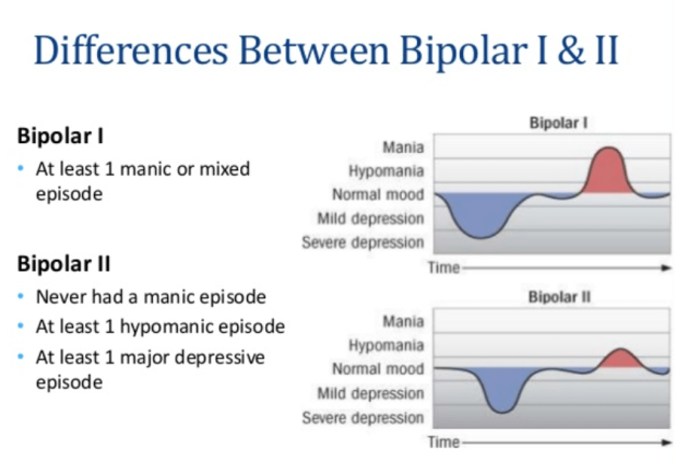 differences between bipolar I and II