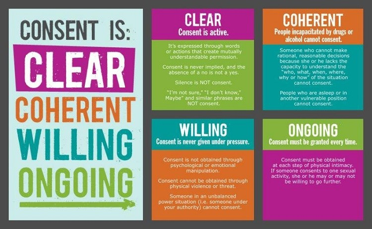 Consent infographic: consent is clear, coherent, willing, ongoing