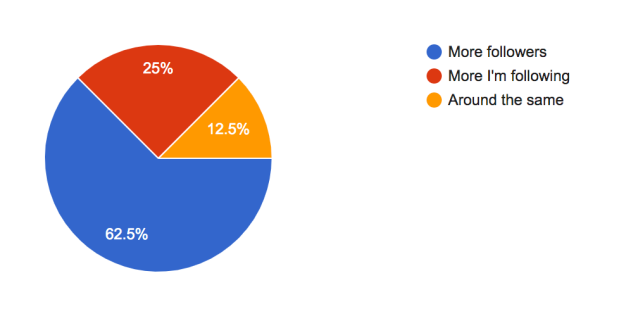 survey results: do you have more followers or following