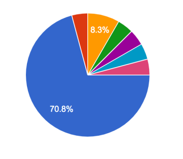 survey results: how do you find blogs